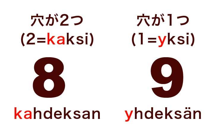 フィンランド語学習